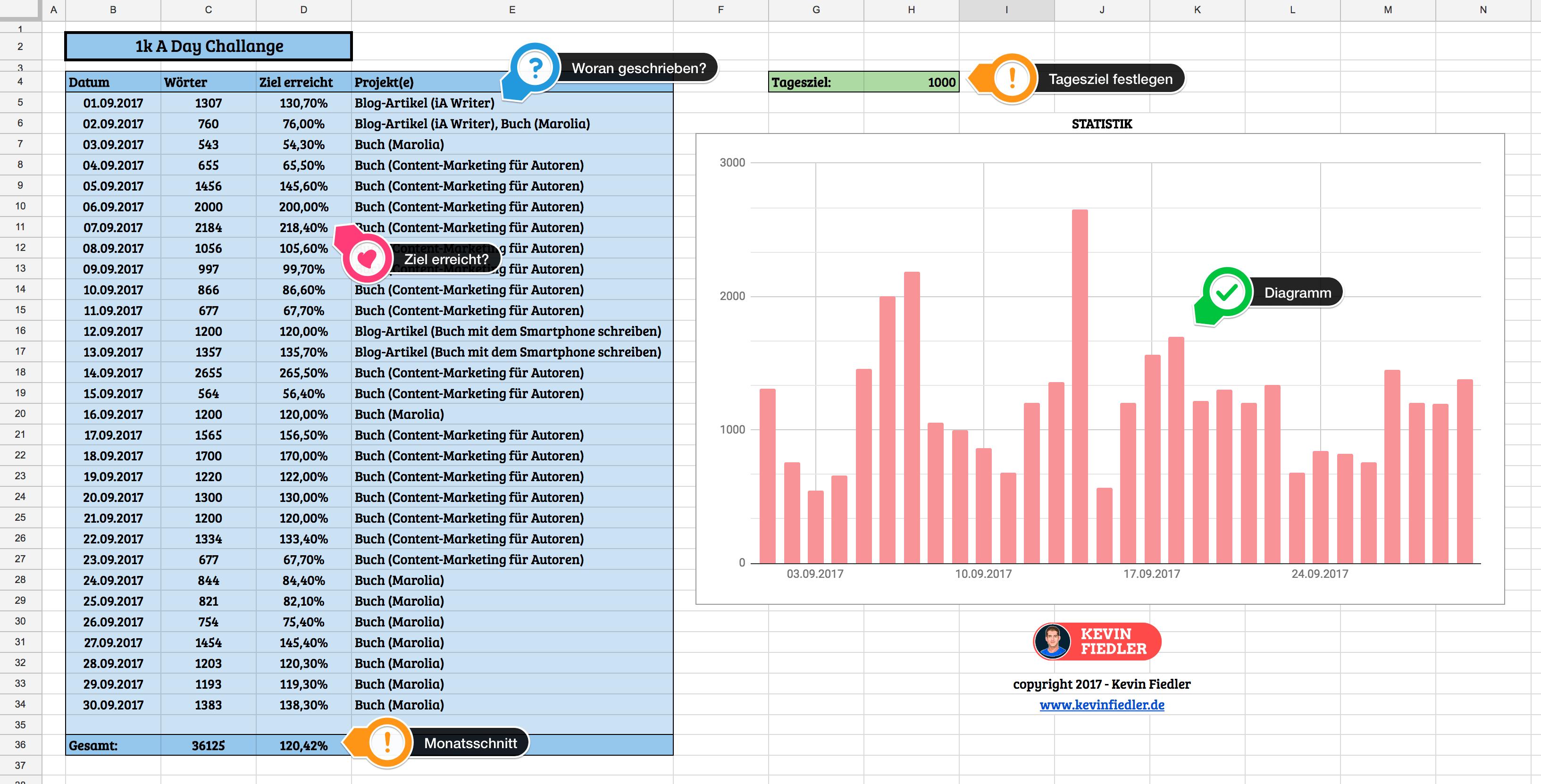 1K A Day - Schreib-Challenge (inkl. Download der Word-Count ...