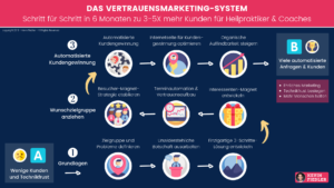 Vertrauensmarketing Signature Solution